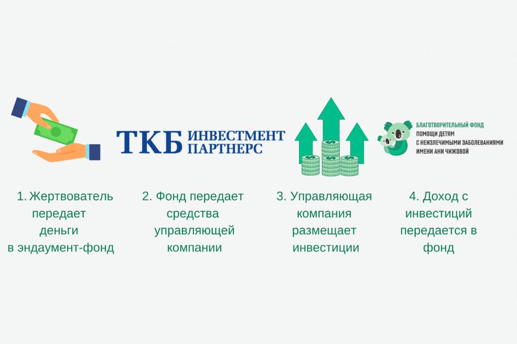 "ЦЕЛЕВОЙ КАПИТАЛ ""АНЯ"""